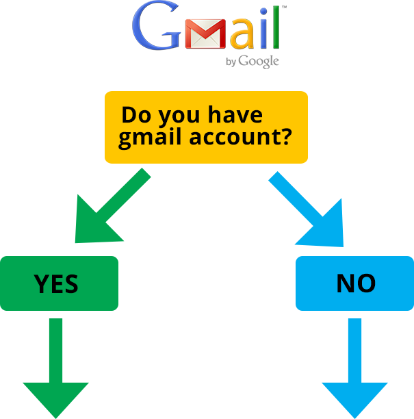 All Smiles Dental | Do you have a Gmail account - Dentist Geelong