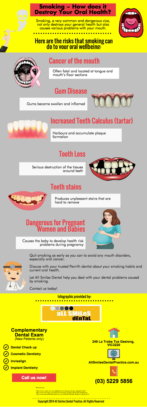 Smoking − How does it Destroy Your Oral Health?