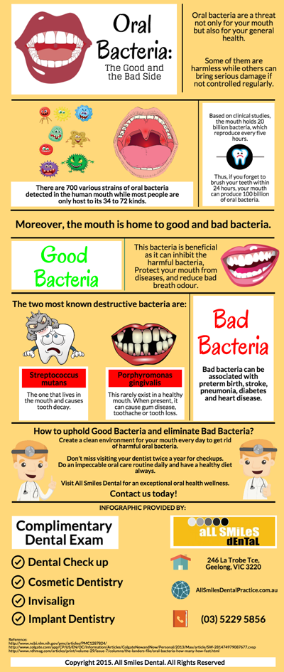 Oral Bacteria: The Good and the Bad Side